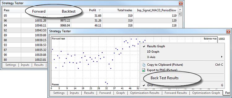 Функция форвард-тестирования позволяет избавиться от переоптимизации, или подгонки параметров.