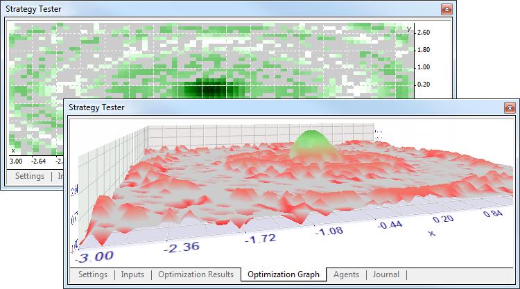 Результаты оптимизации в Тестере Стратегий в 2D- и 3D-режимах