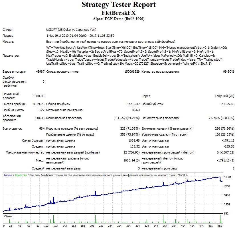 Тестирование FletBreakFX на графике USDJPY