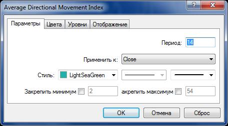Параметры индикатора ADX