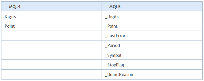 mql5-difference